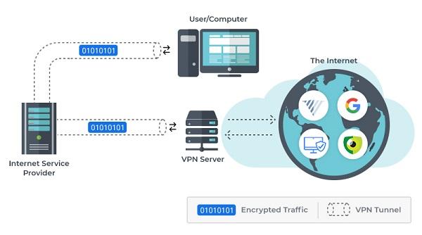 VPN如何運作