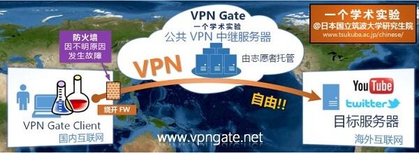 免費VPN - VPNGate